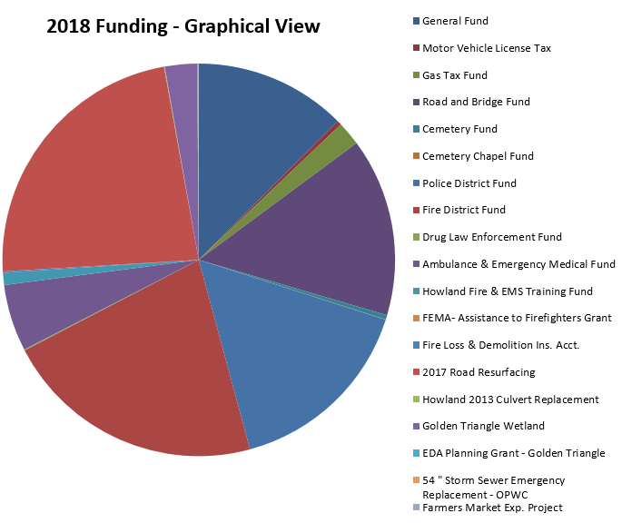 Fiscal 2018 Chart